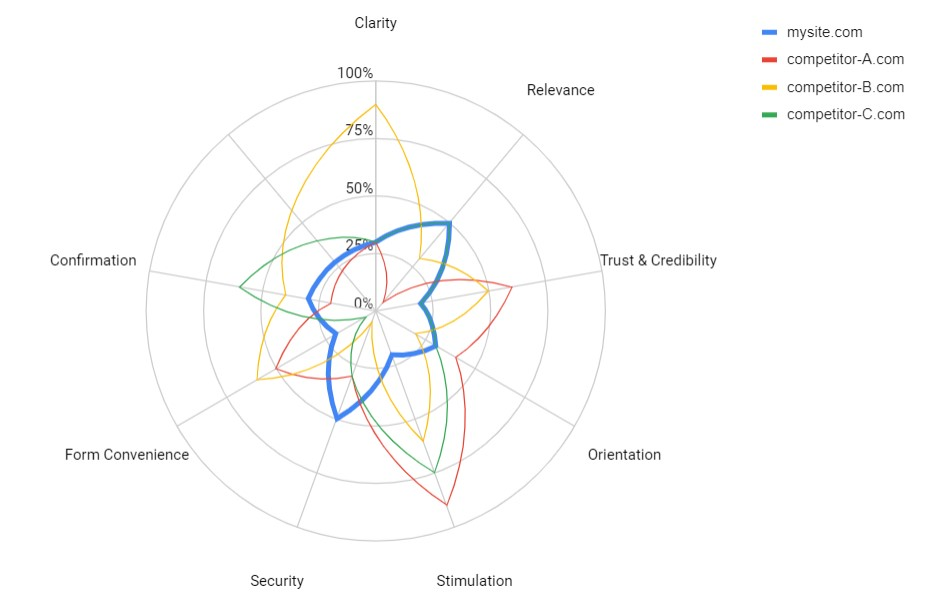 radar chart showing comparison of multiple websites heuristic assessment