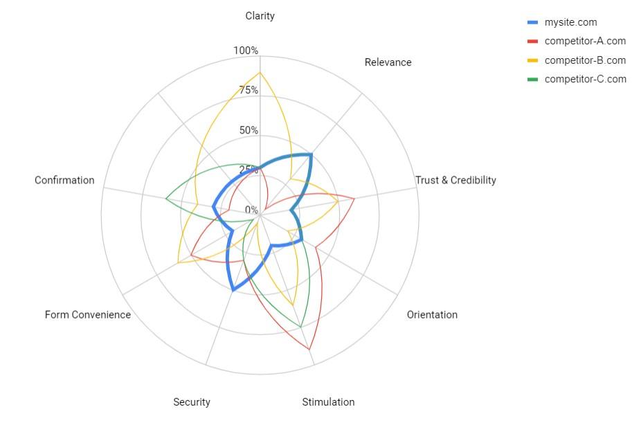 radar chart showing comparison of multiple websites heuristic assessment