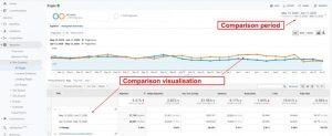 Date range Comparison Google Analytics