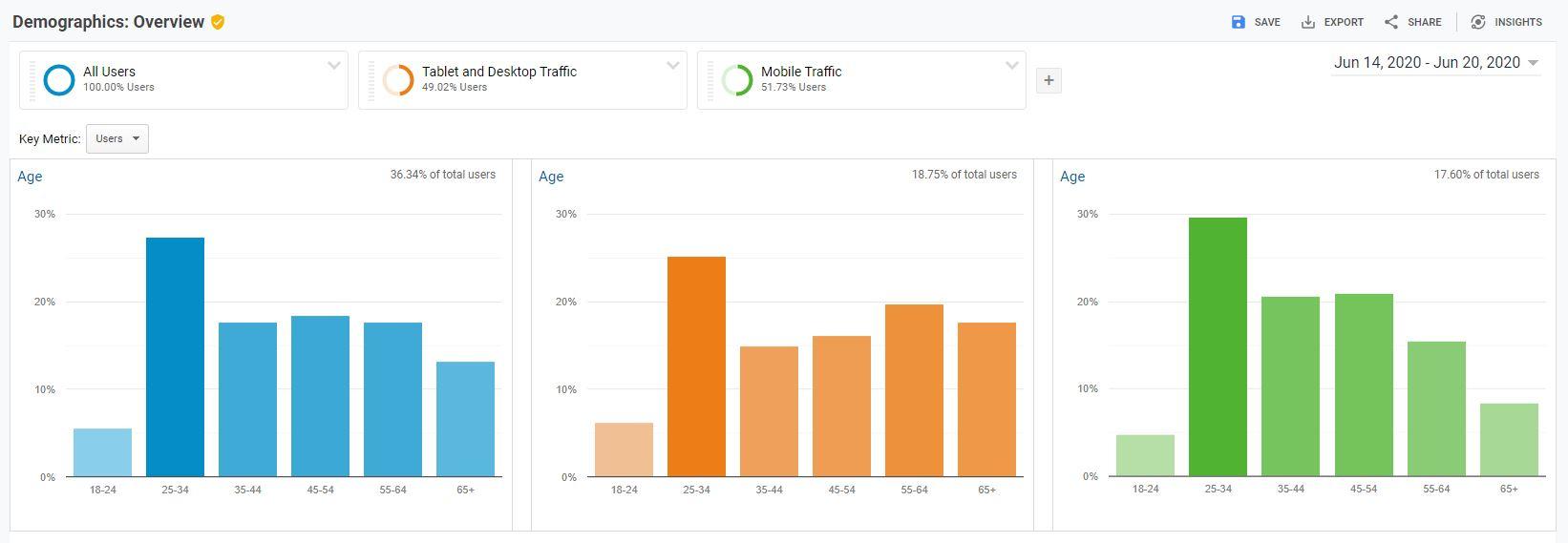 Demgraphic Report Segments Google Analytics