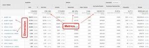 Dimensions vs Metrics Google Analytics