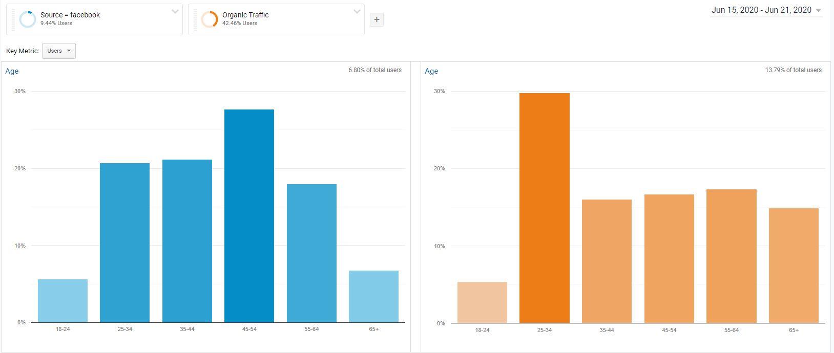 Facebook vs Organic traffic Google Analytics