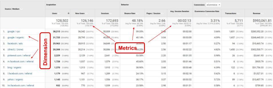 Metrics vs dimensions
