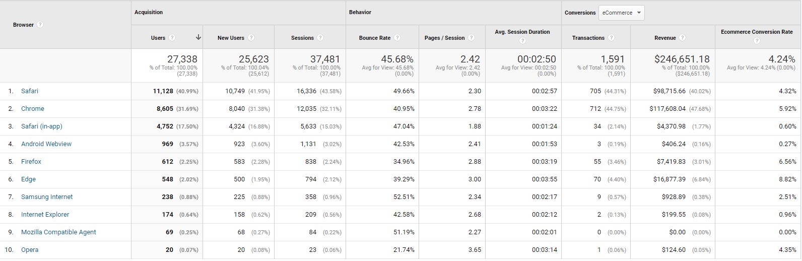 Table Report Google Analytics