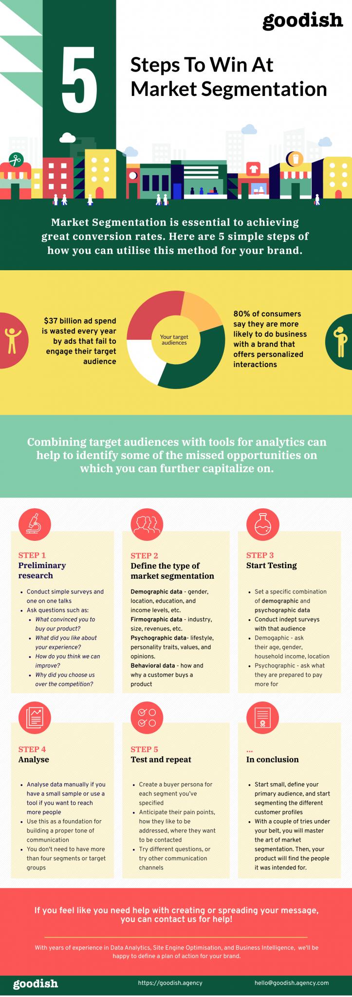 5 steps to market segmentation goodish agency infographic