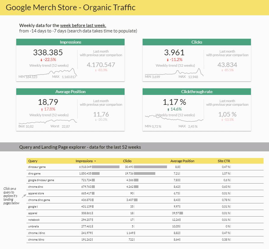 google data studio tutorial template dashboard goodish