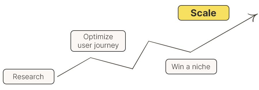 customer_yourner_graph